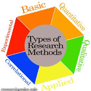 Types of Research Papers for College Students